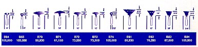 "Mounted Points Group ""B"" Standard Shapes"